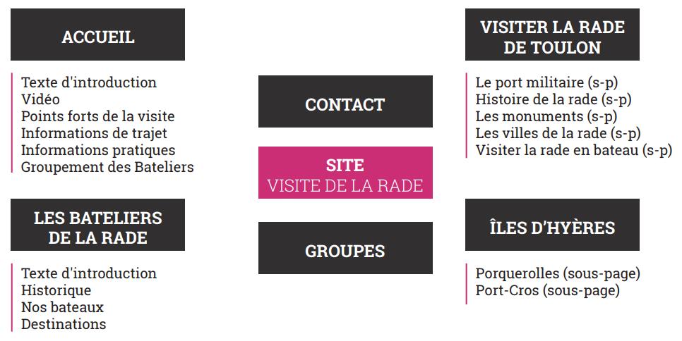 Plan du site - Les Bateliers de la Rade